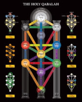 The Nature of the Soul – The Kabbalah Tree of Life and the Process of Self-Creation